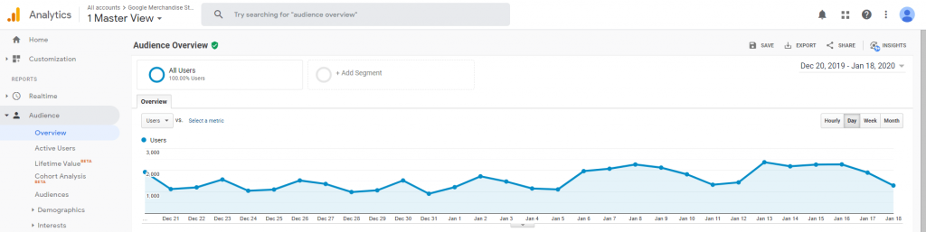 Search Envy Google Analytics