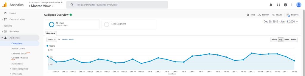 Search Envy Google Analytics